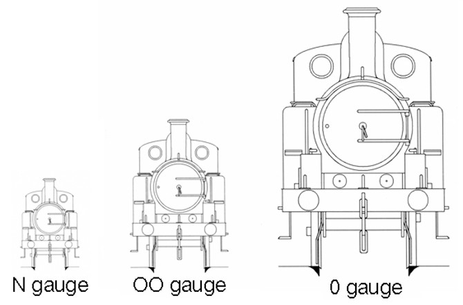 British Modelling Scales